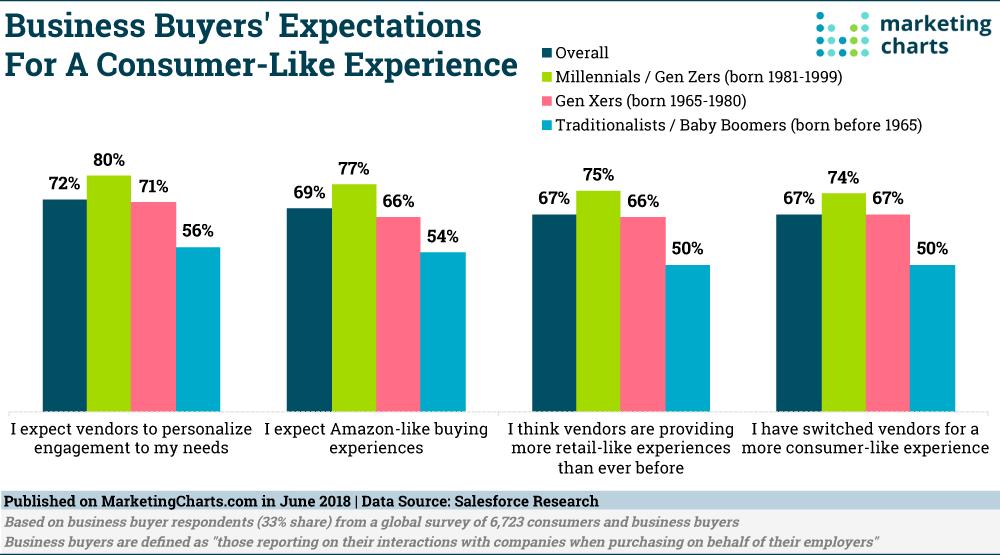 B2B buyers expectations