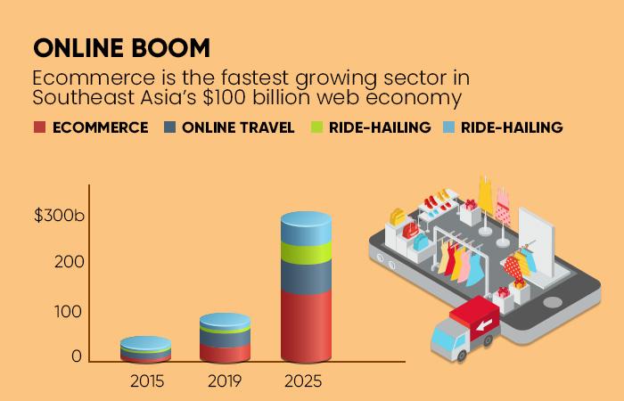 Online Boom