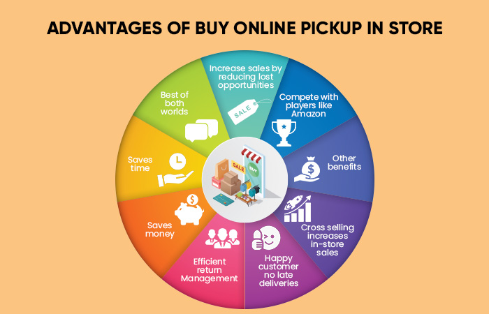 Benefits Of online Selling