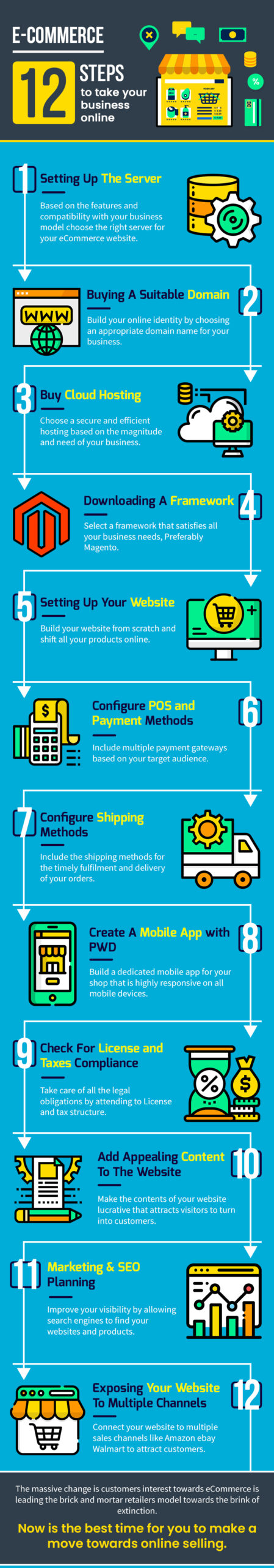 An Infographic on Steps to take Your Offline Business Online successfully