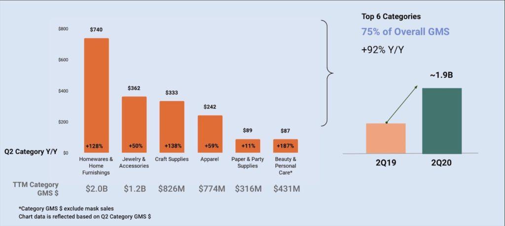 Etsy stats