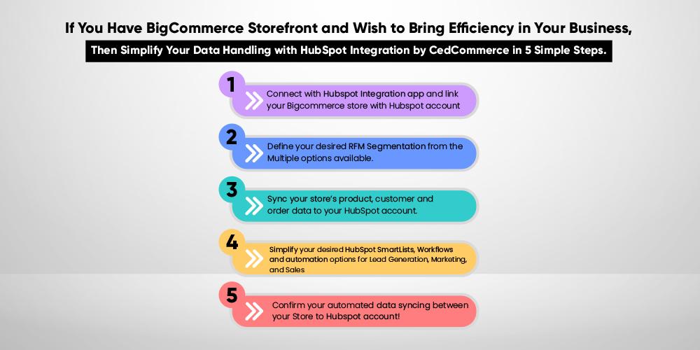 HubSpot-BigCommerce integration2