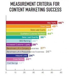 Measurement Criteria for Content Marketing