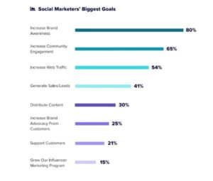 Marketplace marketing strategy for social media