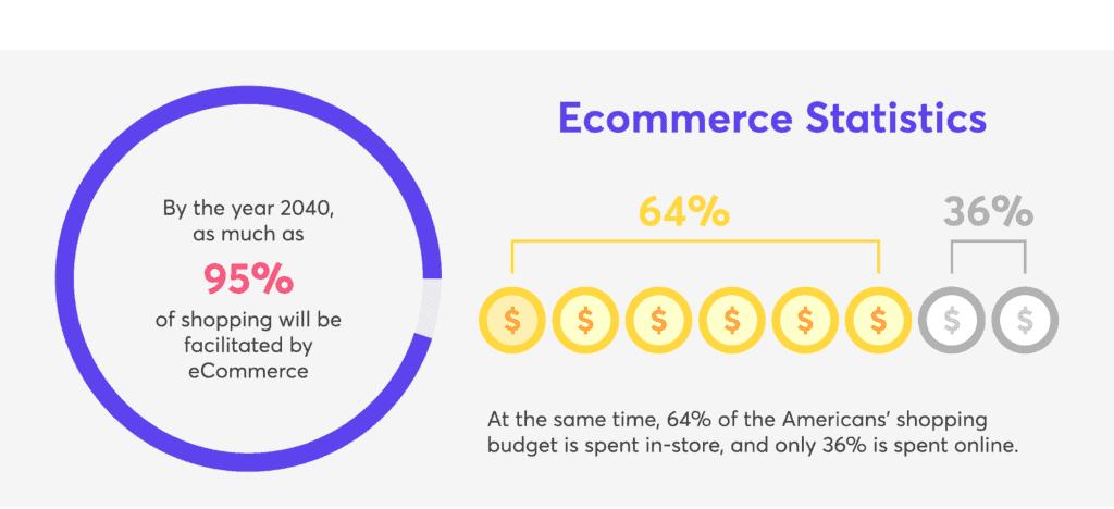ecommerce stats