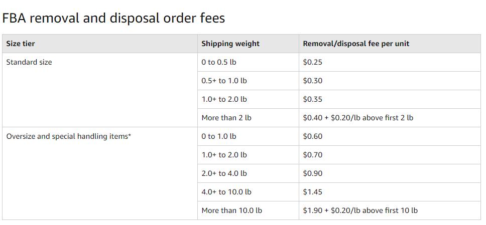 order fee
