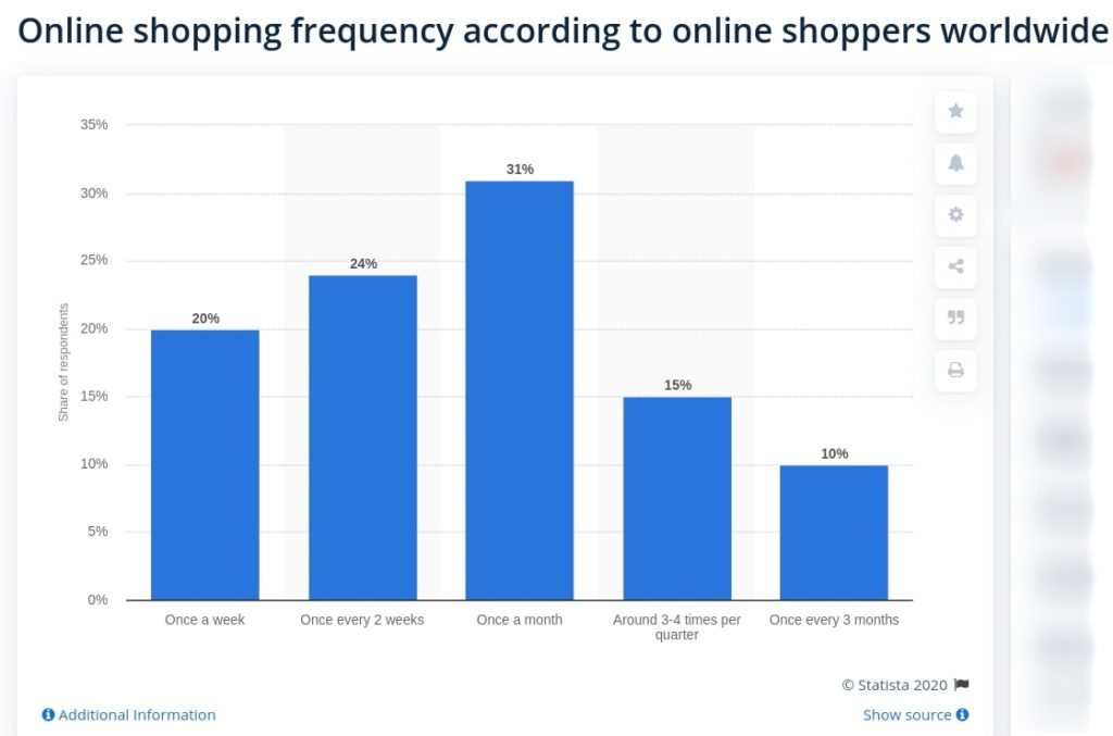 offline vs online shopping frequency worldwide