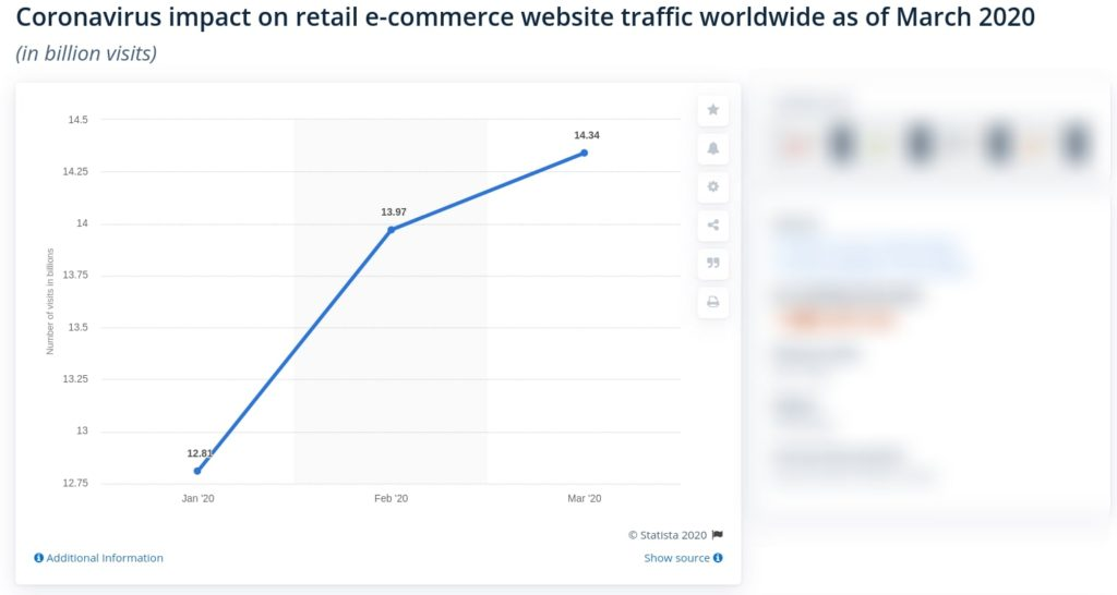 rise of eCommerce due to covid-19
