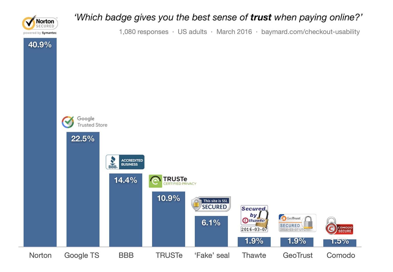 Building Trust in Online Sales