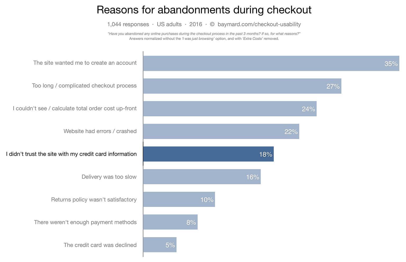 Checkout process