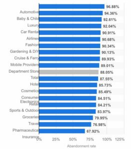 shopping cart abandonment rate by industry