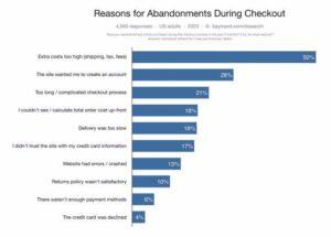 Why customers abandon shopping cart
