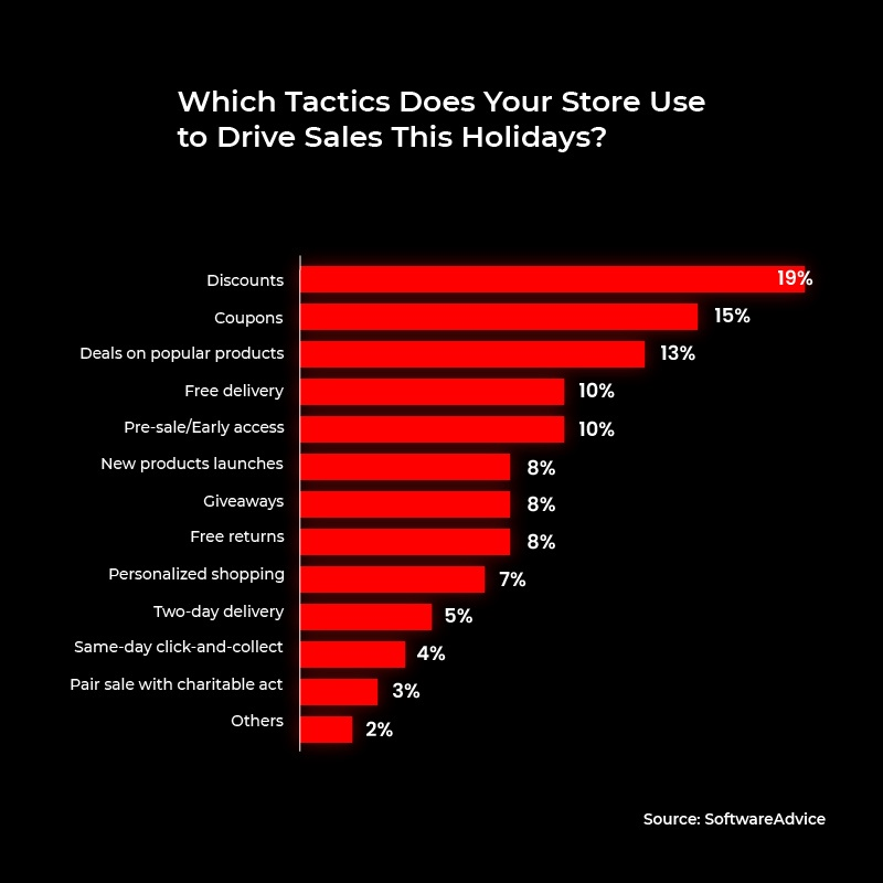 ecommerce holiday season survival guide 2020