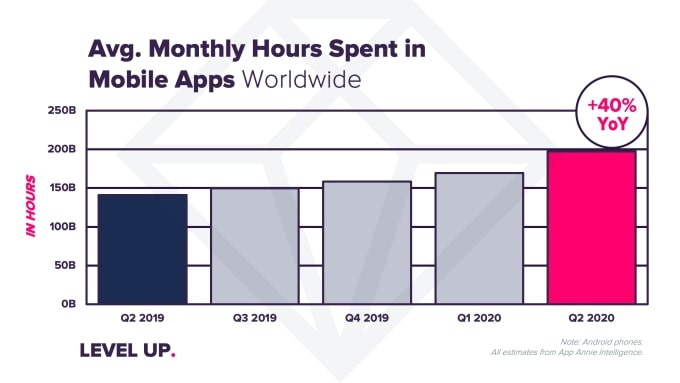 Increase in Mobile Shopping