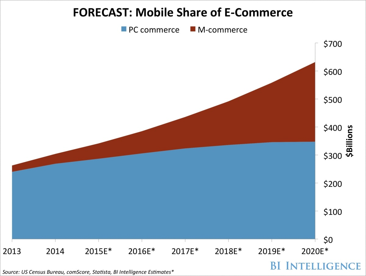 Rise of Mobile Commerce