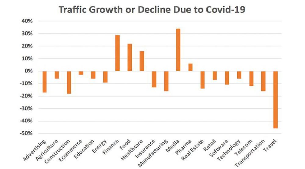 traffic growth and decline