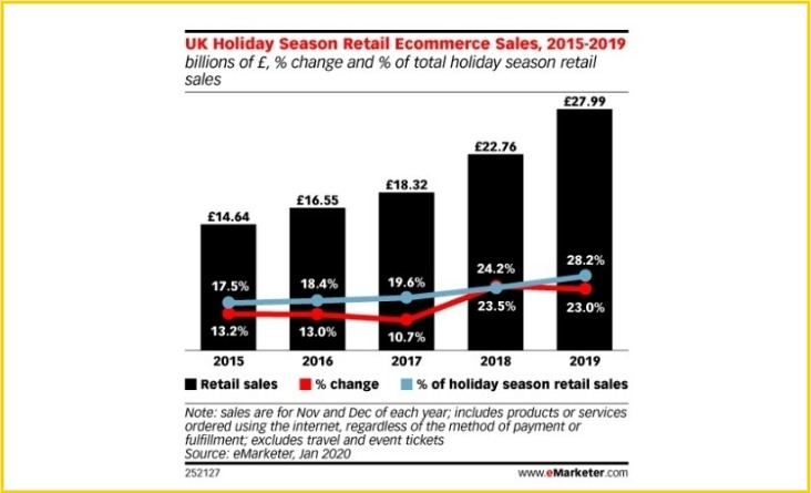 Holiday shopping trends 2020
