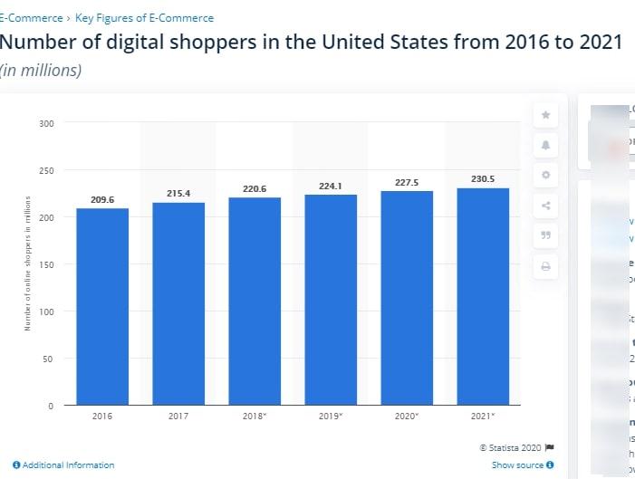 stats of digital shopper