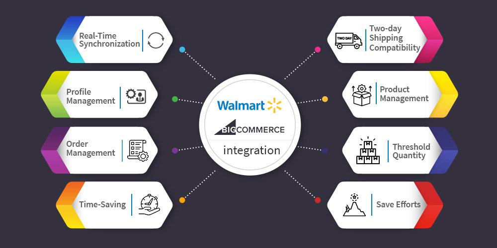 BigCommerce-Walmart case study 2