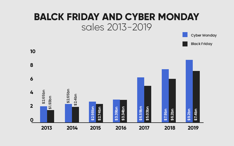 Black Friday and Cyber Monday Sales Over The Years