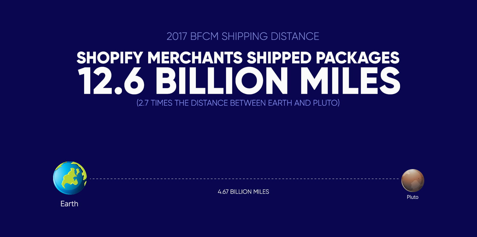 shopify and BFCM
