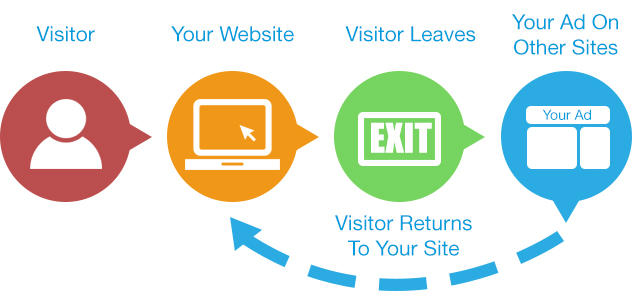 Retargeting/Remarketing Ads