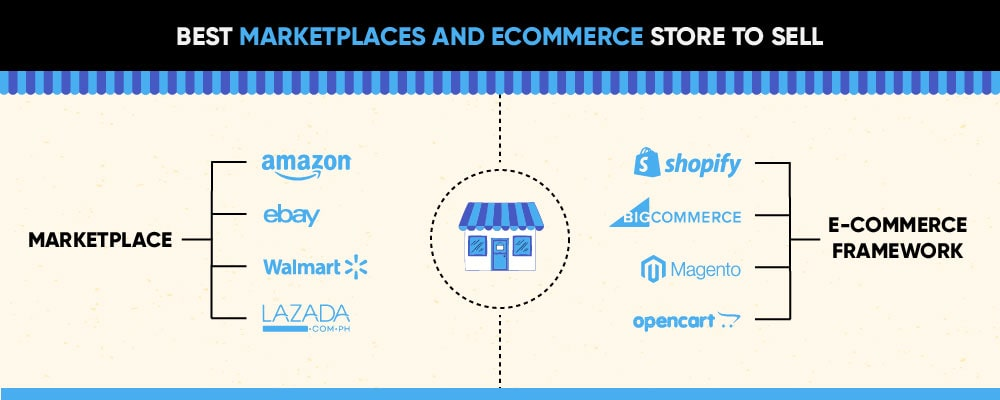 Top marketplaces and eCommerce stores this season