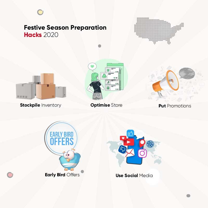 US Holiday Shopping Season 2020