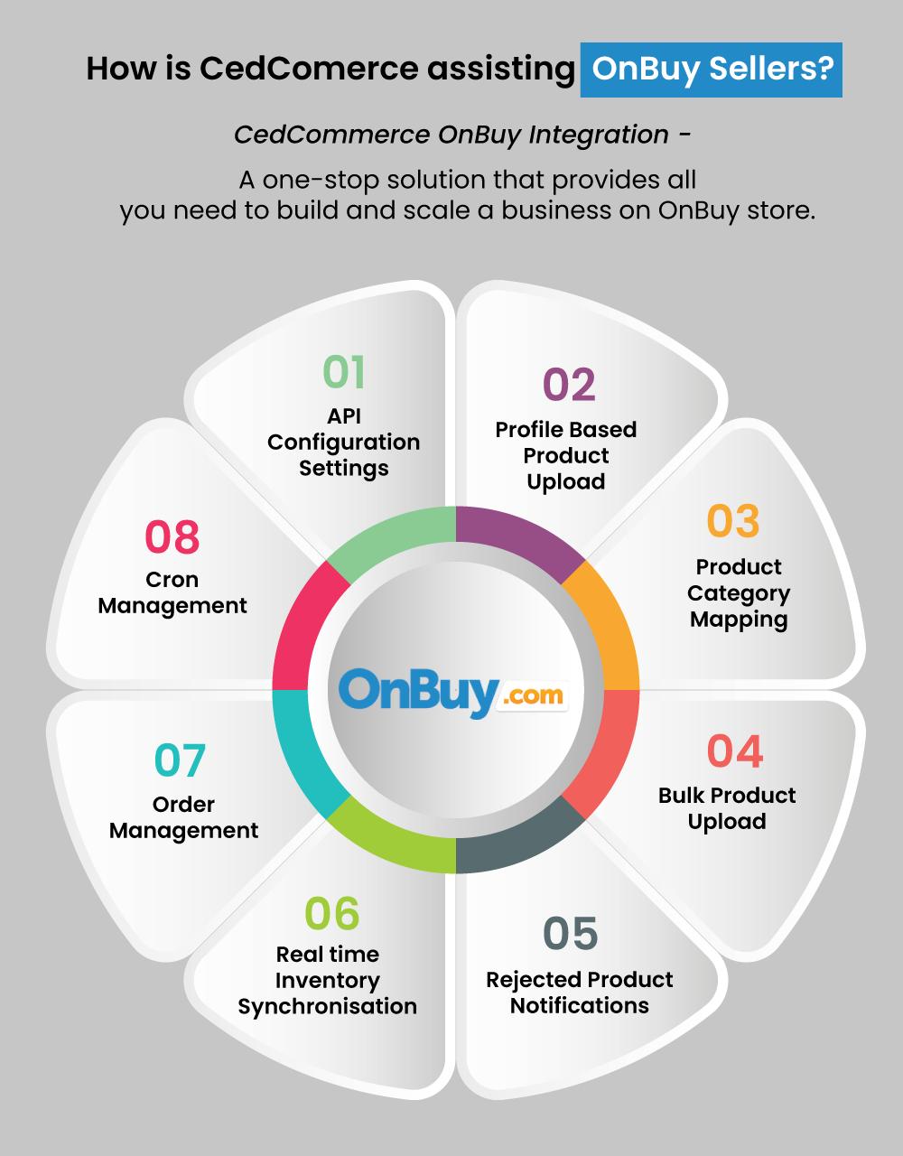 onbuy integration