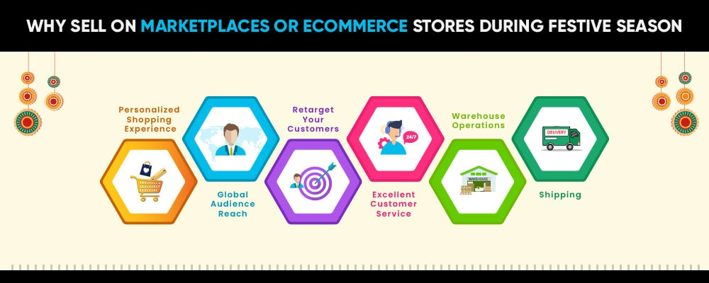 Reasons to sell on marketplace or eCommerce stores