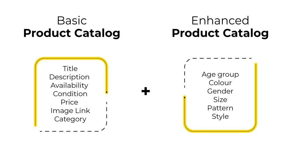 Basic catalog and enhanced catalog