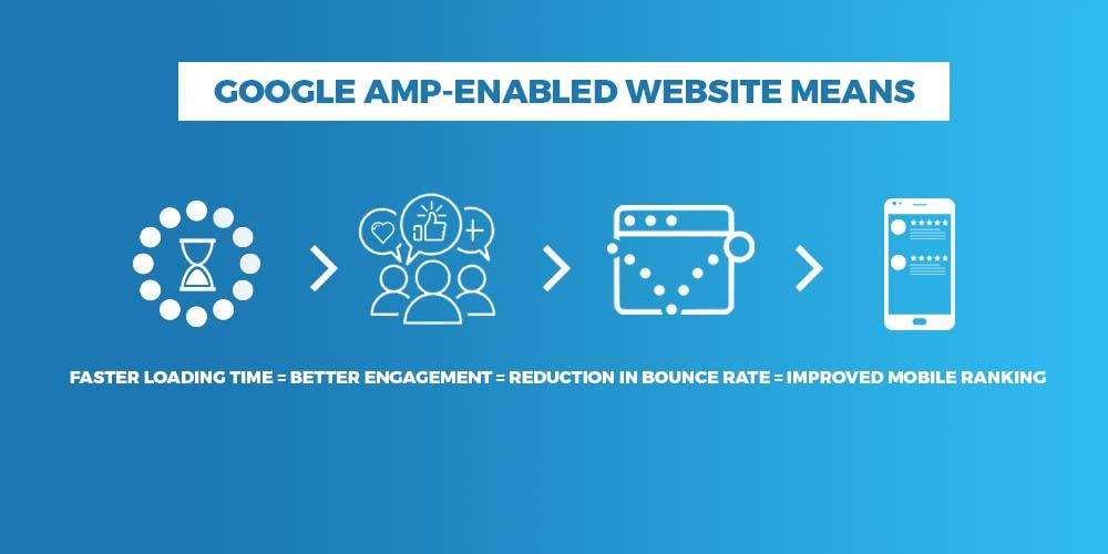 Google AMP 2