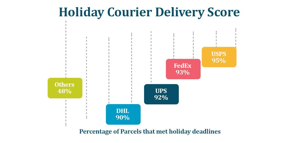 Holiday Courier Delivery Score