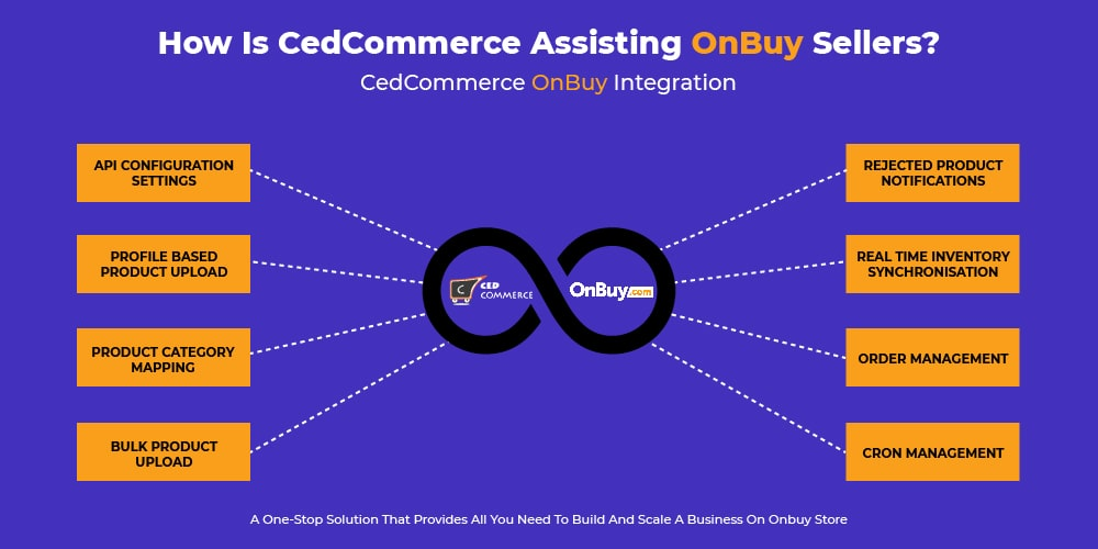 How CedCommerce assisting OnBuy