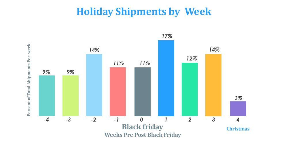 Weekly Holiday Shipment