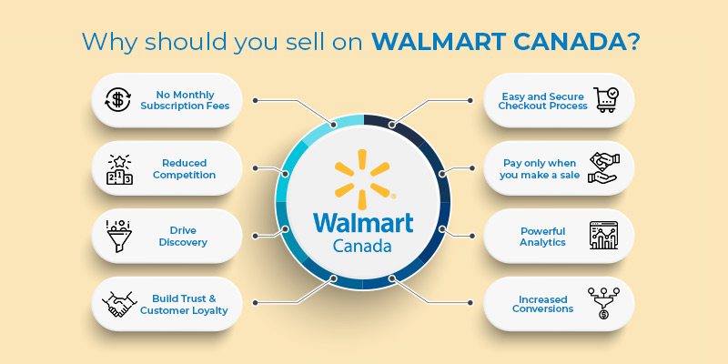 Why-should-you-sell-on-Walmart-Canada