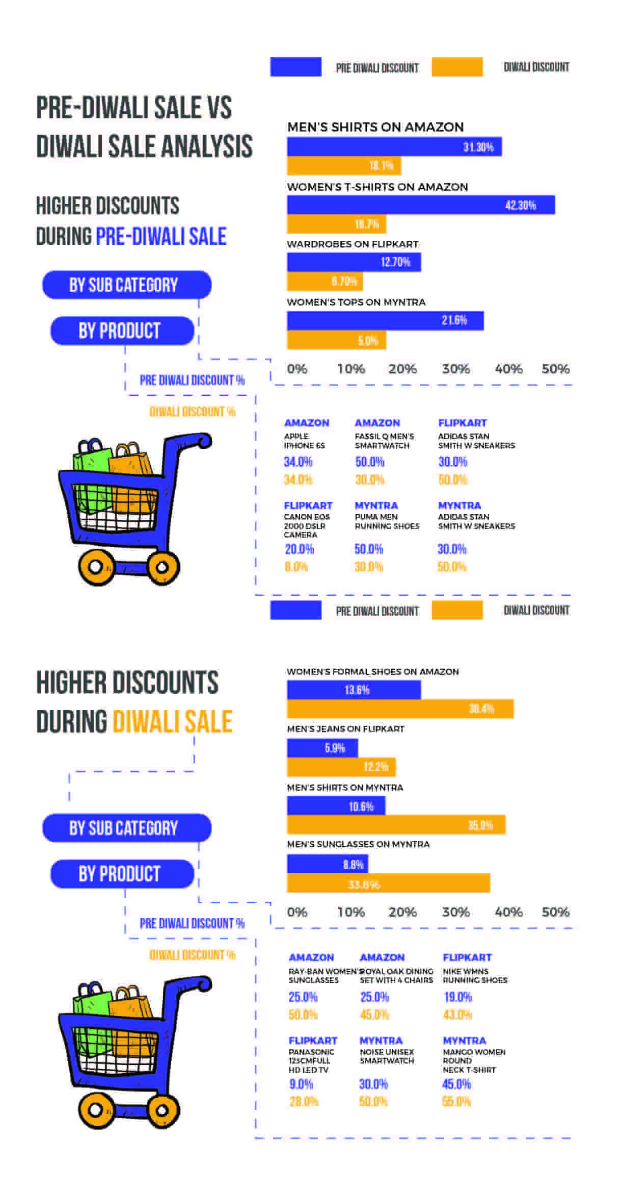 eCommerce market India