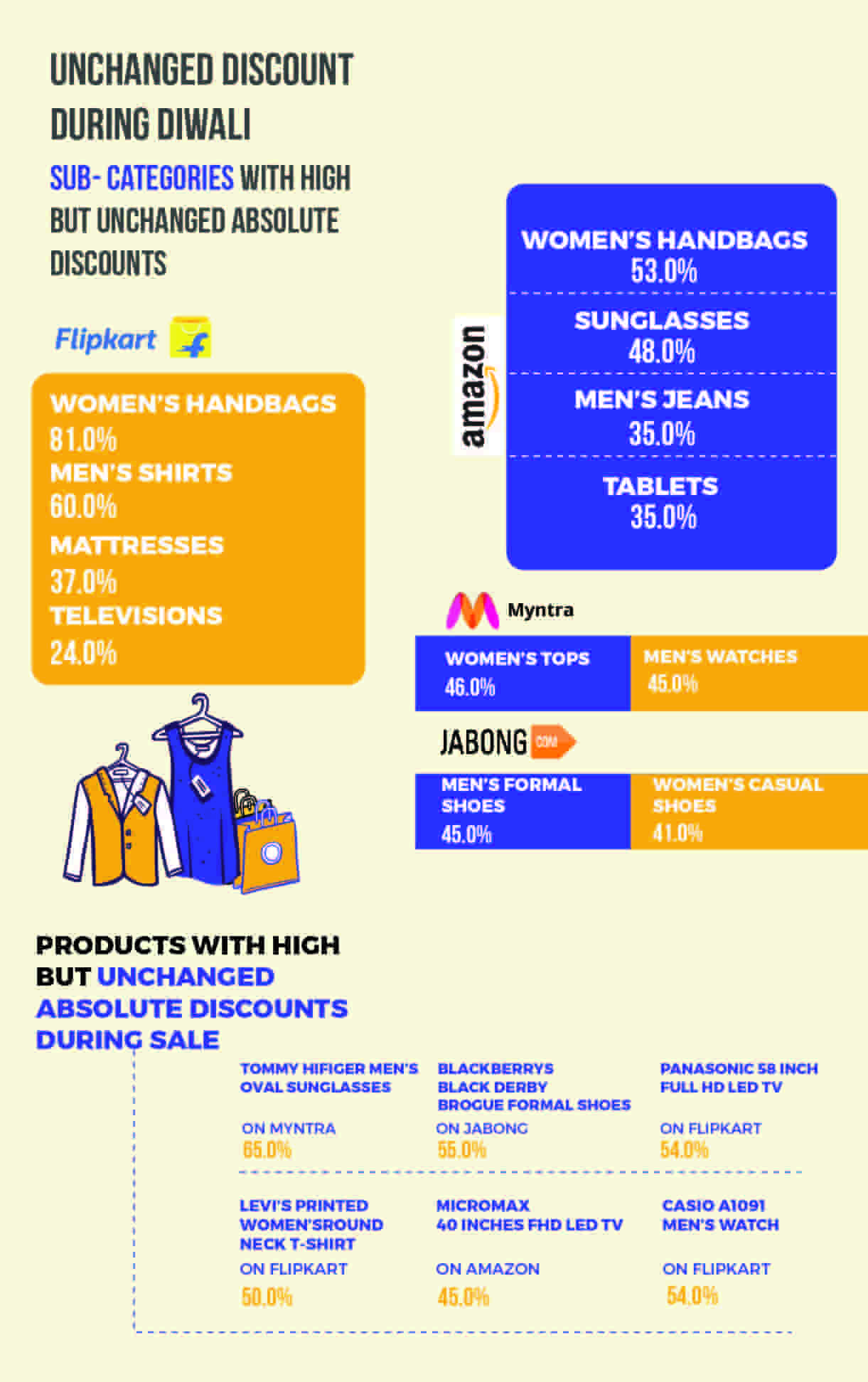 eCommerce India