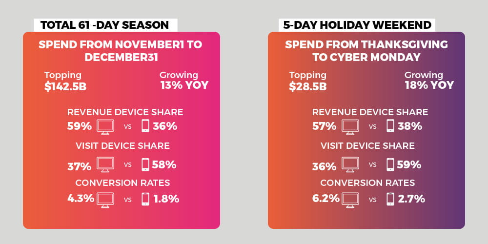 holiday shopping trend