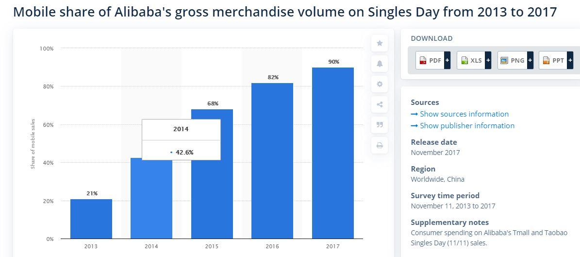 statistics mobile share