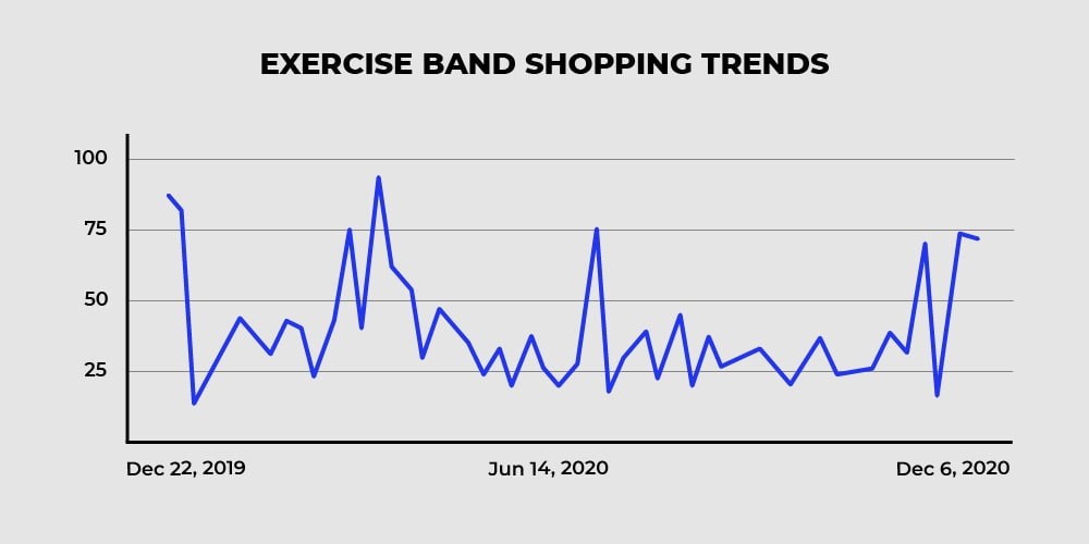 Exercise shopping trends