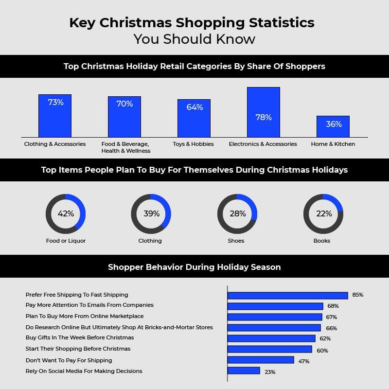 Christmas Trends