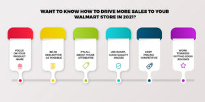 SEO tactics Walmart sellers can use to sell better in 2021