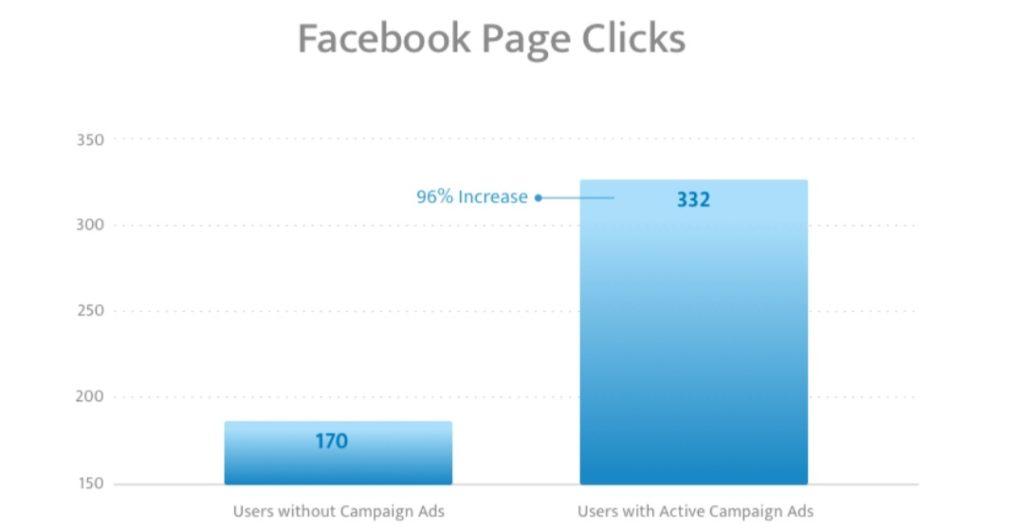 boost e-commerce sales via FB ads