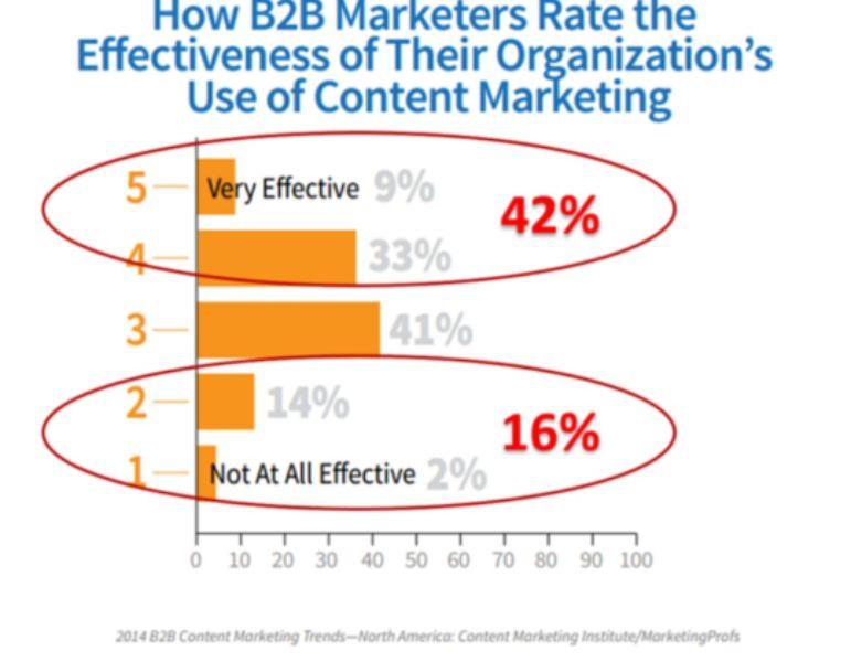 e-commerce marketing tools
