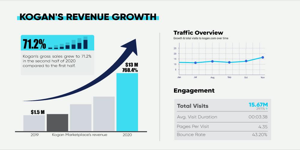 Kogan Revenue growth