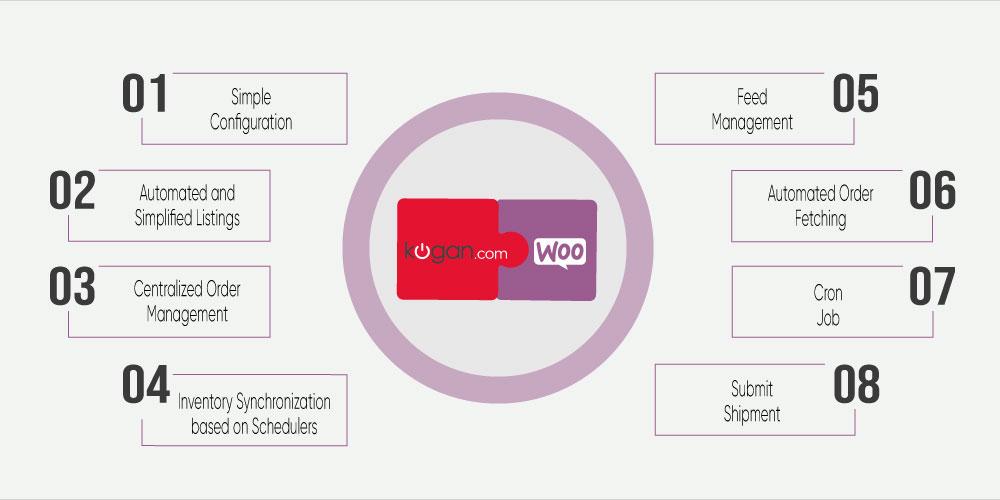 WooCommerce Kogan Integration
