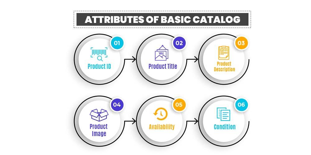 Basic catalog attributes