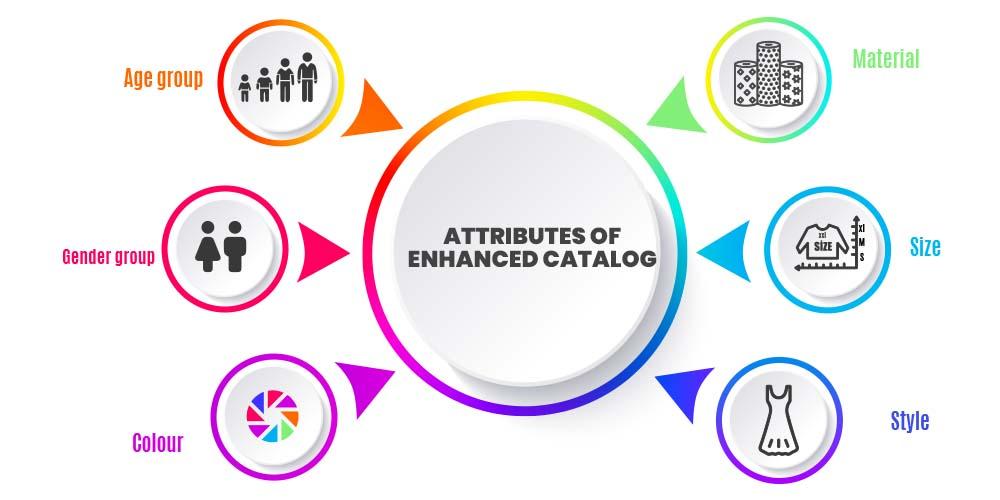 Enhanced catalog attributes
