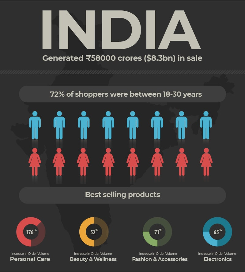 Indian holiday shopping stats & best selling merchandise